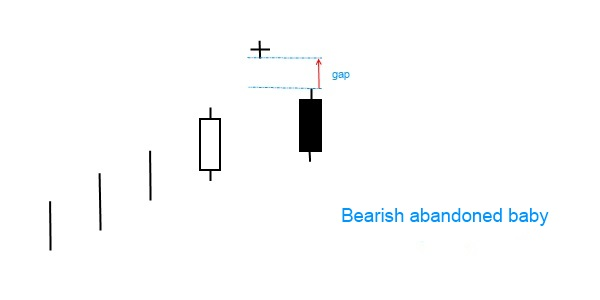 Candlestick pattern - bearish abandoned baby