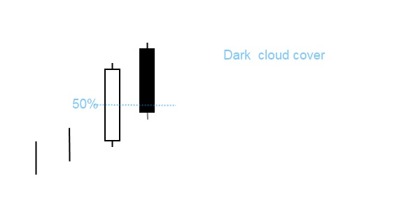 Japanes candlestick - dark cloud cover