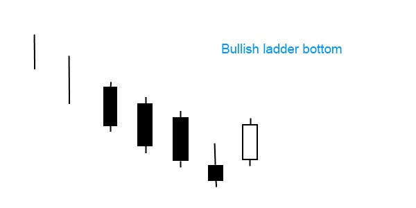 Ladder bottom candlestick pattern