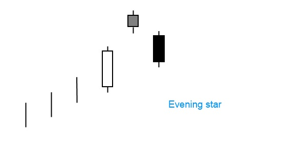 Evening star - trend reversal sign
