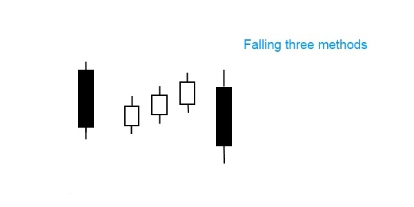 Falling three methods pattern