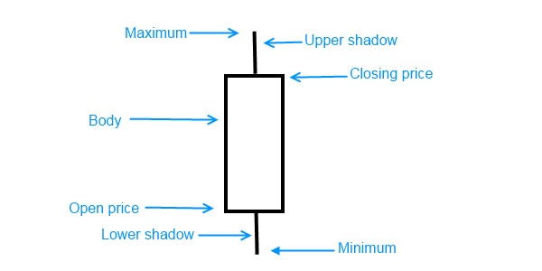 Candlestick with explanation