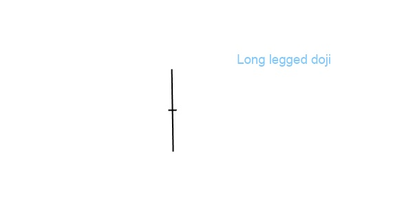 Japanese candlestick - long legged doji
