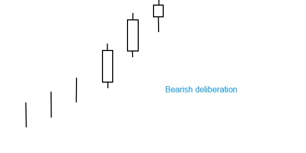 Bearish deliberation pattern