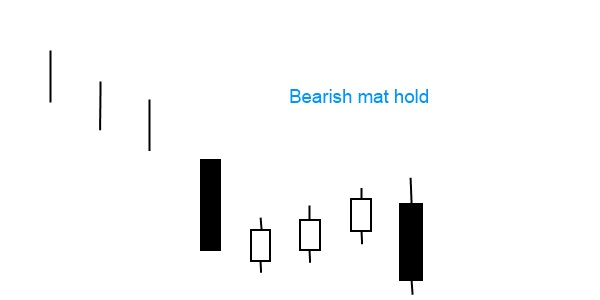 Continuation pattern bearish mat hold