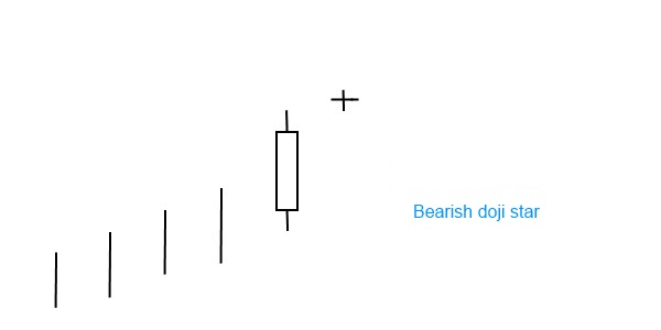 candlestick pattern bearish doji star