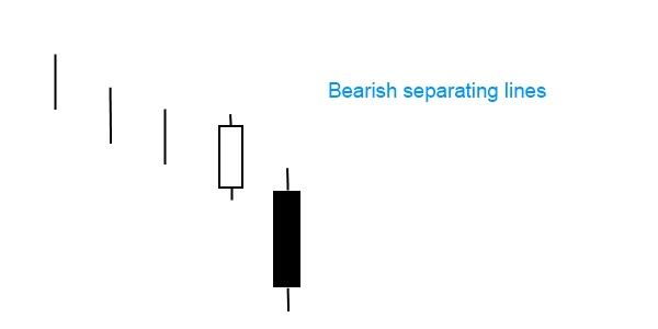 Bearish separating lines candlestick pattern