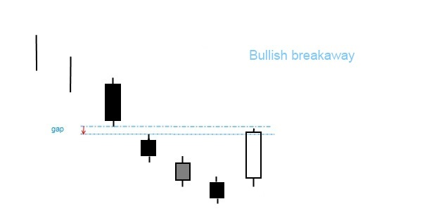 Bullish breakaway pattern
