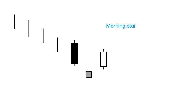 Bullish morning star a reliable forex candlestick pattern