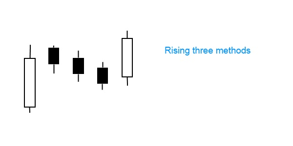 rising three methods pattern