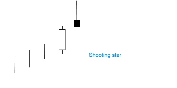 bearish shooting star