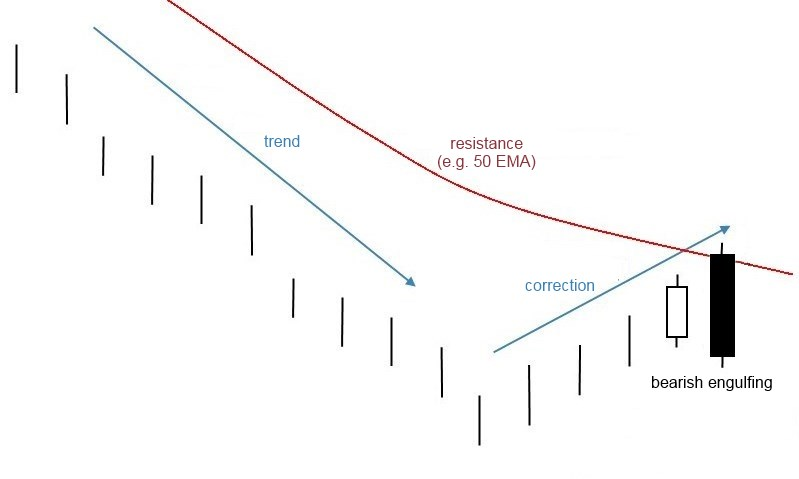 bearish engulfing in downtrend correction near resistance - a strong signal